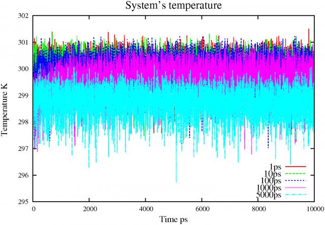 Berendsen thermostat init temp 300K 10ns